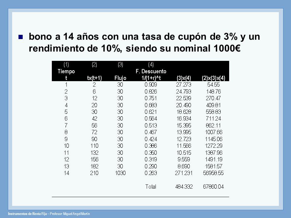 Instrumentos de Renta Fija – Profesor: Miguel Angel Martín bono a 14 años con una tasa de cupón de 3% y un rendimiento de 10%, siendo su nominal 1000