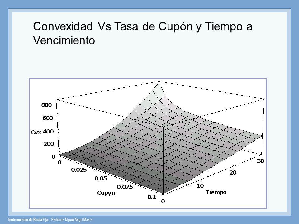 Instrumentos de Renta Fija – Profesor: Miguel Angel Martín Convexidad Vs Tasa de Cupón y Tiempo a Vencimiento