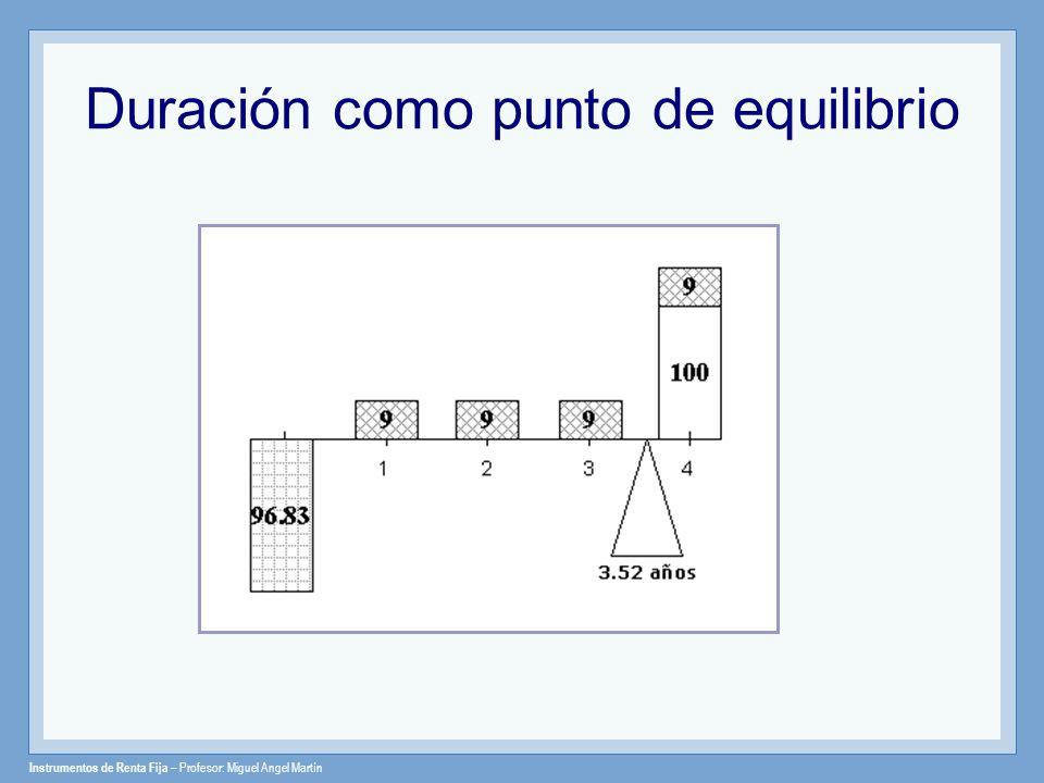 Instrumentos de Renta Fija – Profesor: Miguel Angel Martín Duración como punto de equilibrio