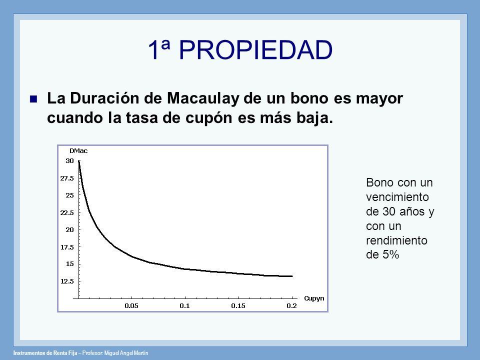 Instrumentos de Renta Fija – Profesor: Miguel Angel Martín 1ª PROPIEDAD La Duración de Macaulay de un bono es mayor cuando la tasa de cupón es más baj