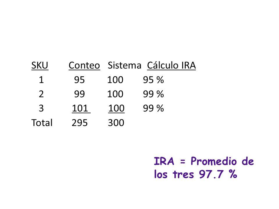 SKU Conteo Sistema 1 95 100 2 99 100 3 101 100 Total 295 300 IRA: UN EJEMPLO IRA = 295/300 = 98.3 %