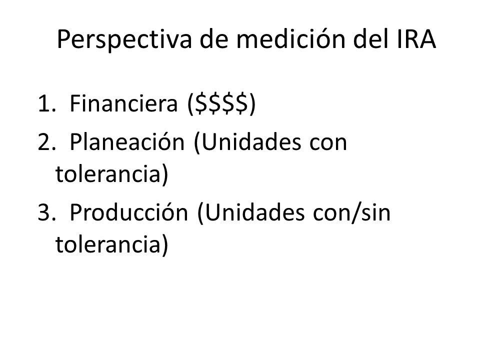SKU Conteo Sistema Cálculo IRA 1 95 10095 % 2 99 10099 % 3 101 100 99 % Total 295 300 IRA = Promedio de los tres 97.7 %