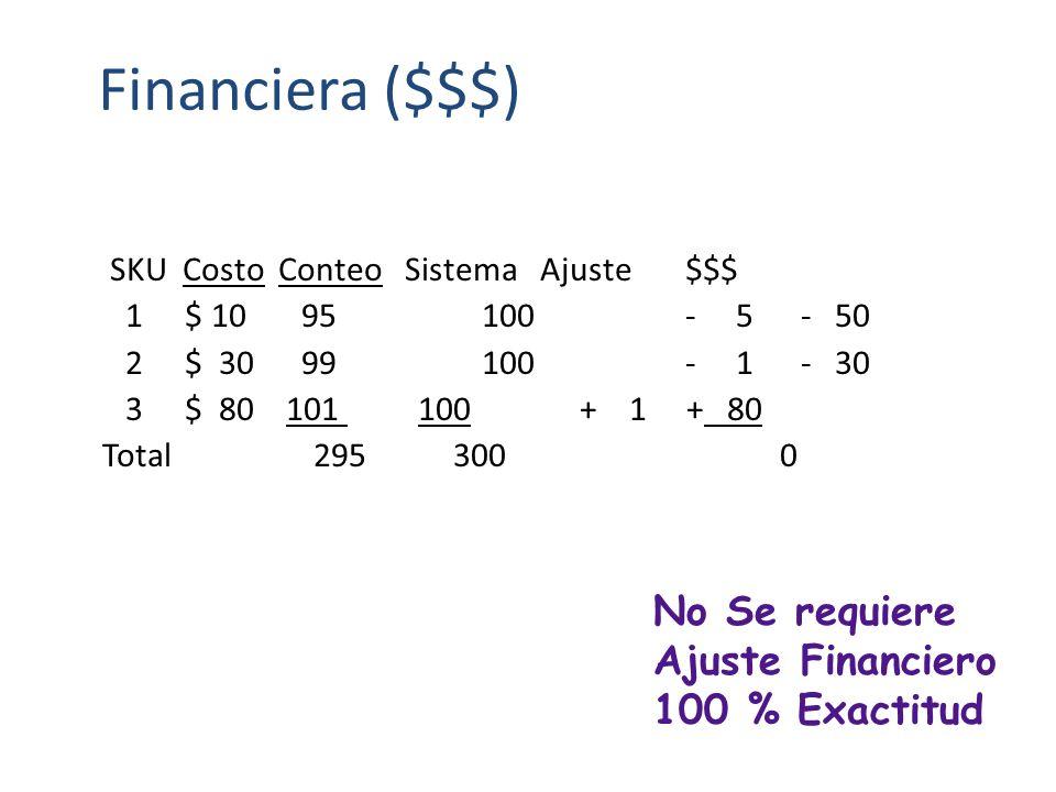 Perspectiva de medición del IRA 1. Financiera ($$$$) 2. Planeación (Unidades con tolerancia) 3. Producción (Unidades con/sin tolerancia)