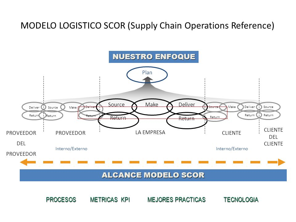 PROVEEDOR Plan CLIENTE DEL CLIENTE PROVEEDOR DEL PROVEEDOR Make Deliver Source Make DeliverMakeSource Deliver Source Deliver Interno/Externo LA EMPRESA Source Return PROCESOS METRICAS KPI MEJORES PRACTICAS TECNOLOGIA ALCANCE MODELO SCOR NUESTRO ENFOQUE MODELO LOGISTICO SCOR (Supply Chain Operations Reference)