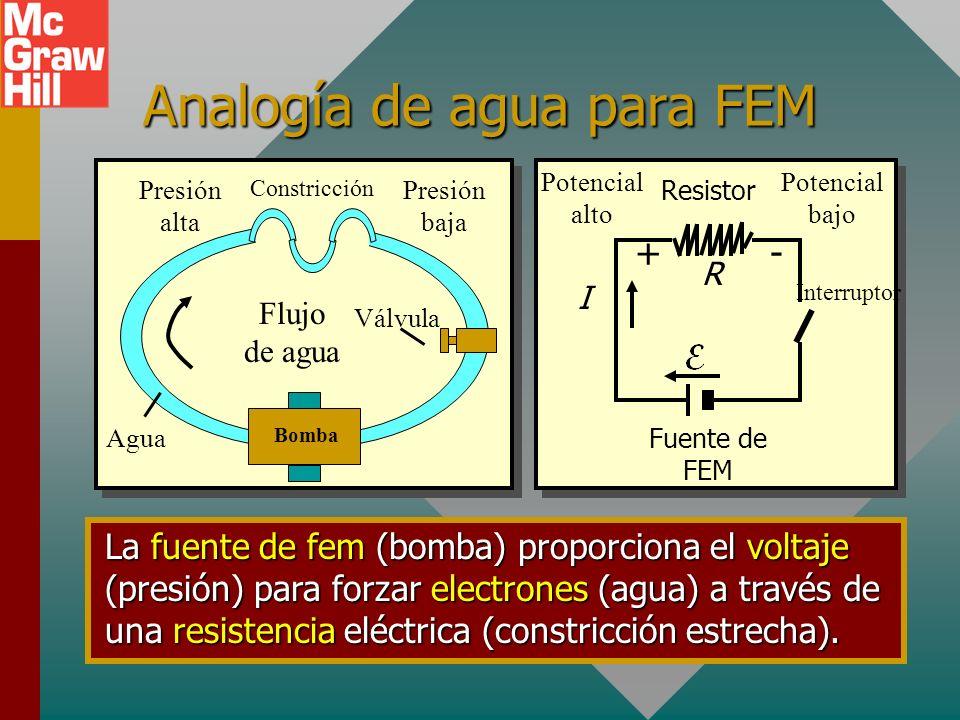 Analogía de agua para FEM Presión baja Bomba Agua Presión alta Válvula Flujo de agua Constricción Fuente de FEM Resistor Potencial alto Potencial bajo Interruptor R I +- La fuente de fem (bomba) proporciona el voltaje (presión) para forzar electrones (agua) a través de una resistencia eléctrica (constricción estrecha).