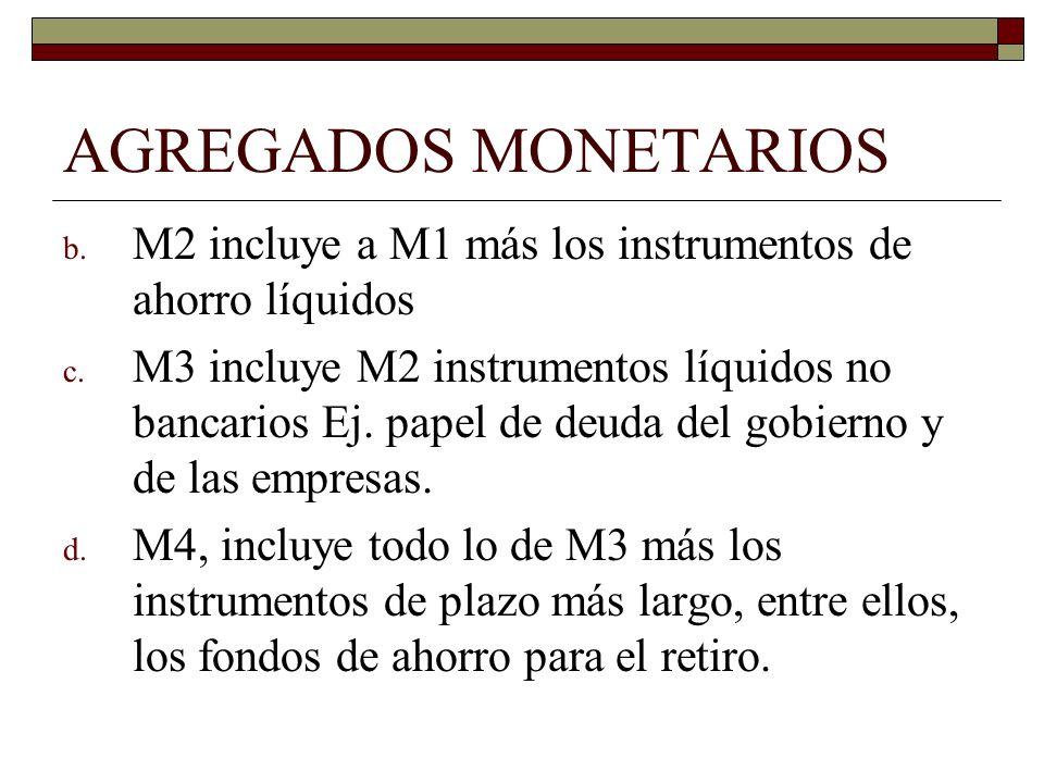 AGREGADOS MONETARIOS b. M2 incluye a M1 más los instrumentos de ahorro líquidos c. M3 incluye M2 instrumentos líquidos no bancarios Ej. papel de deuda