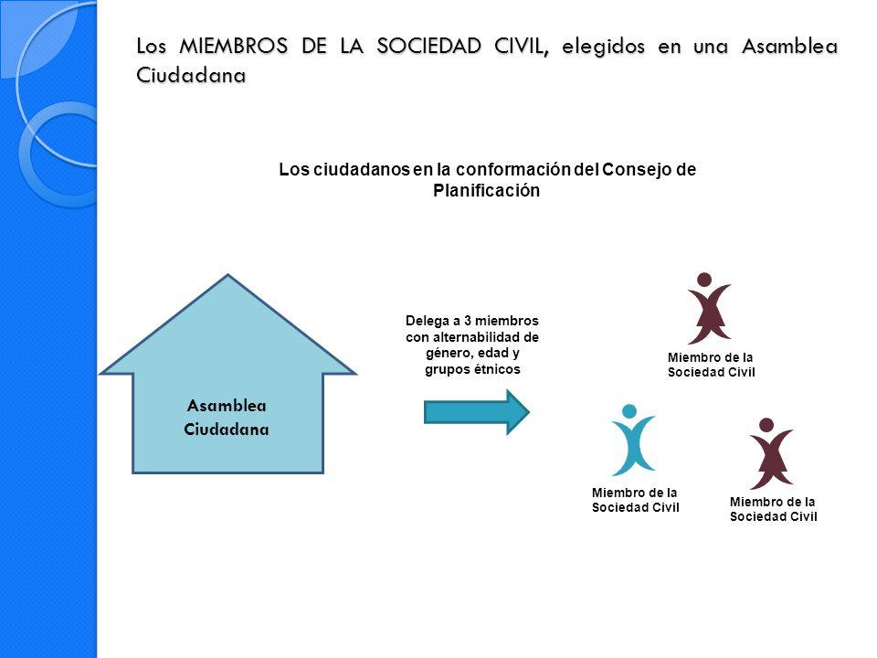 Funciones del CONSEJO DE PLANIFICACIÓN 1.Participar en el proceso de formulación del PDOT y emitir resolución favorable sobre las prioridades estratégicas de desarrollo.
