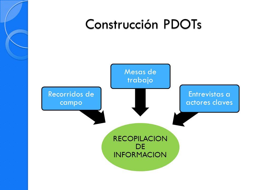Construcción PDOTs 1.Recopilación de información primaria: a.