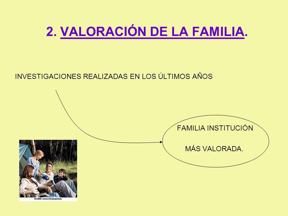 2. VALORACIÓN DE LA FAMILIA. INVESTIGACIONES REALIZADAS EN LOS ÚLTIMOS AÑOS FAMILIA INSTITUCIÓN MÁS VALORADA.