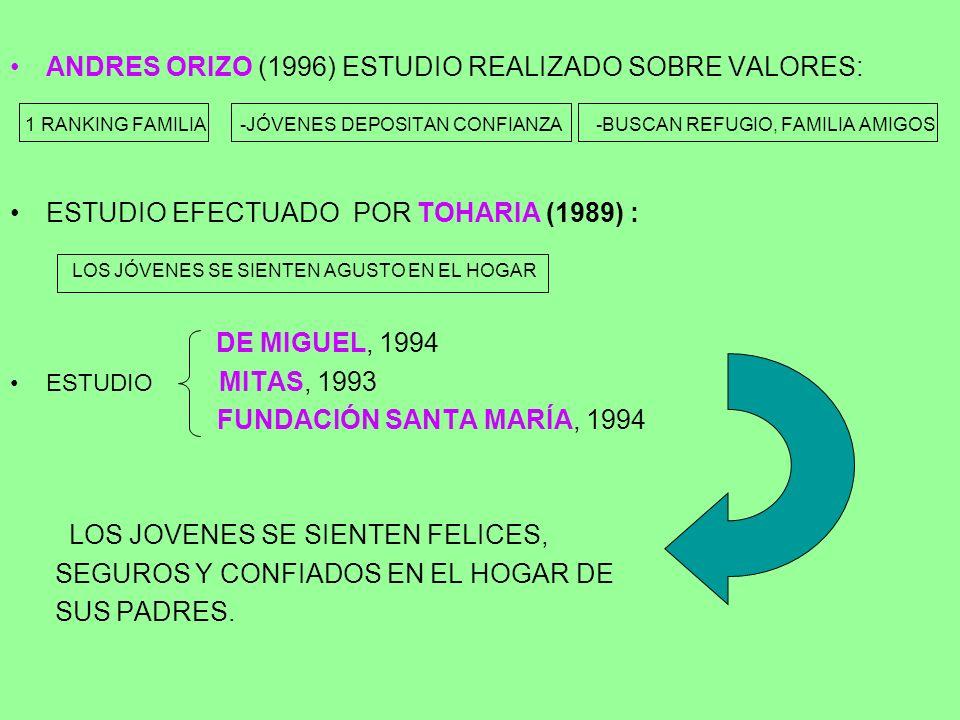 ANDRES ORIZO (1996) ESTUDIO REALIZADO SOBRE VALORES: 1 RANKING FAMILIA -JÓVENES DEPOSITAN CONFIANZA -BUSCAN REFUGIO, FAMILIA AMIGOS ESTUDIO EFECTUADO