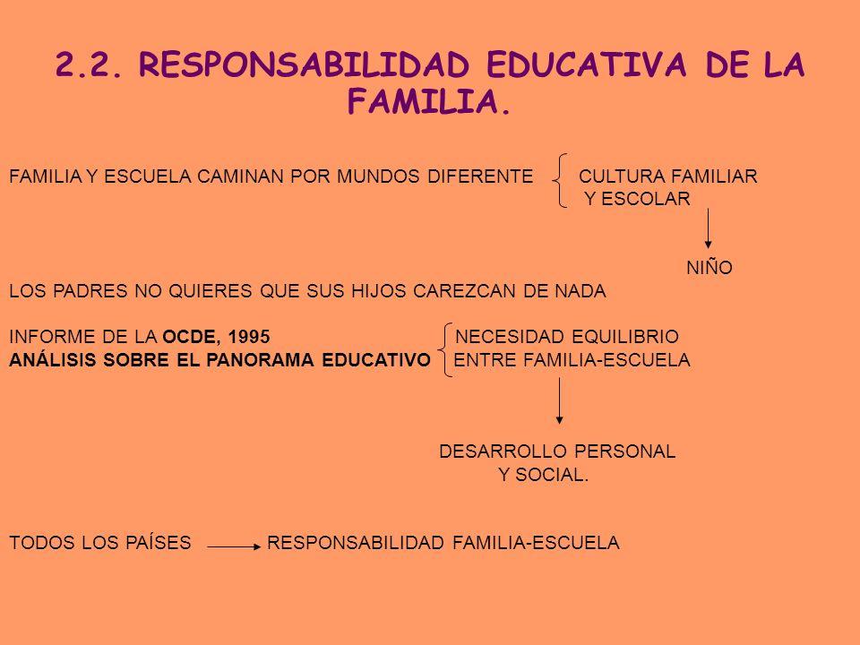 2.2. RESPONSABILIDAD EDUCATIVA DE LA FAMILIA. FAMILIA Y ESCUELA CAMINAN POR MUNDOS DIFERENTE CULTURA FAMILIAR Y ESCOLAR NIÑO LOS PADRES NO QUIERES QUE