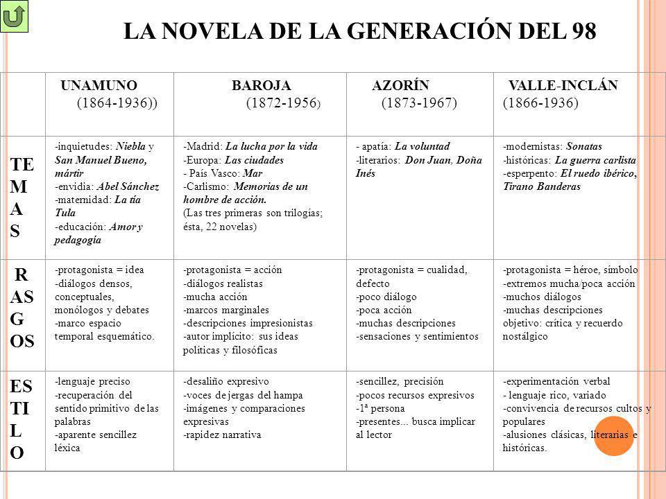 LA NOVELA DE LA GENERACIÓN DEL 98 UNAMUNO (1864-1936)) BAROJA (1872-1956 ) AZORÍN (1873-1967) VALLE-INCLÁN (1866-1936) TE M A S -inquietudes: Niebla y