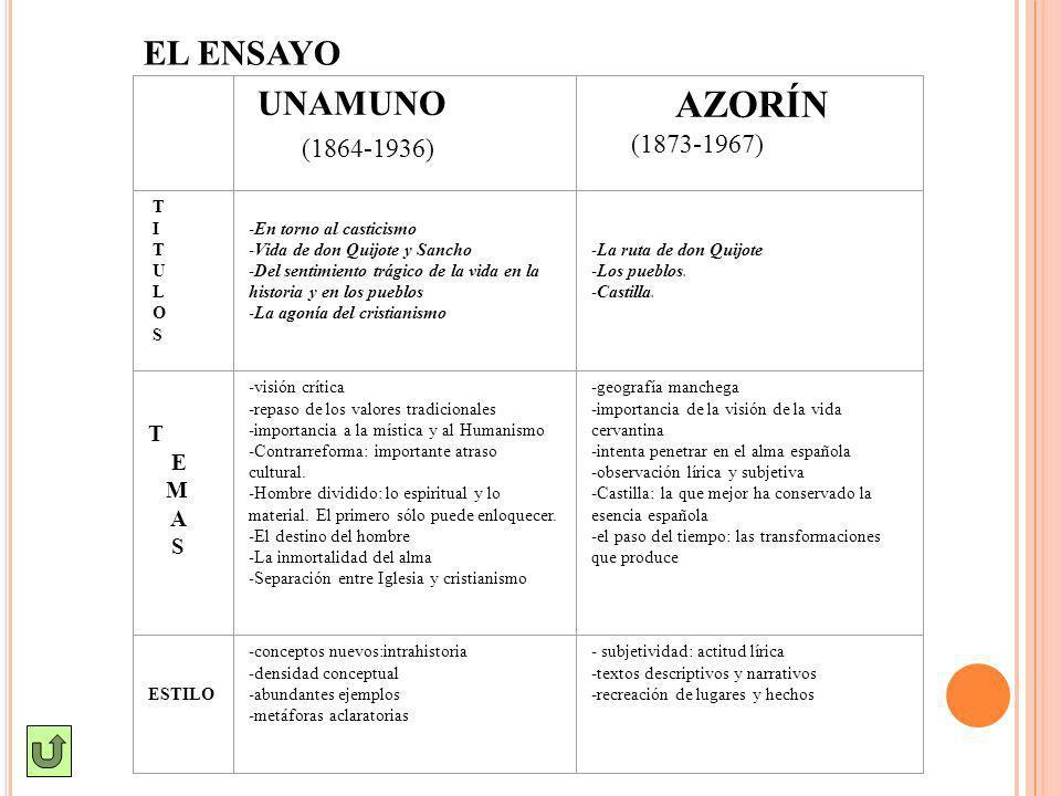 UNAMUNO (1864-1936) AZORÍN (1873-1967) T I T U L O S -En torno al casticismo -Vida de don Quijote y Sancho -Del sentimiento trágico de la vida en la h