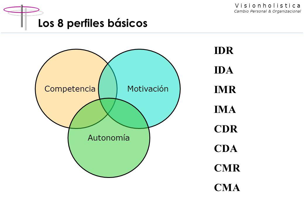 V i s i o n h o l i s t i c a Cambio Personal & Organizacional Los 8 perfiles básicos CompetenciaMotivación Autonomía IDR IDA IMR IMA CDR CDA CMR CMA