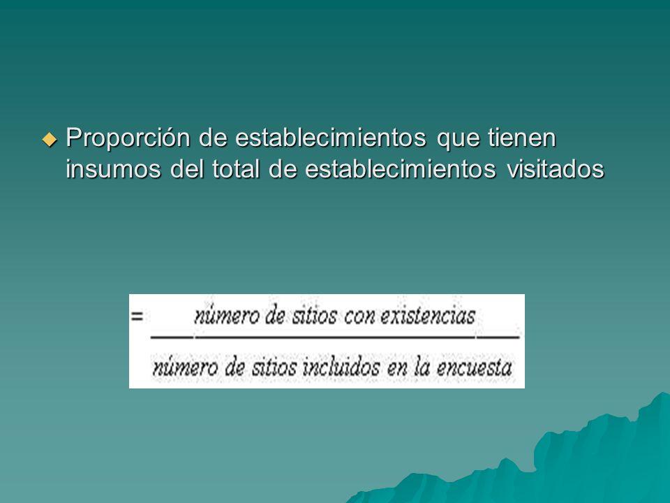 Proporción de establecimientos que tienen insumos del total de establecimientos visitados Proporción de establecimientos que tienen insumos del total