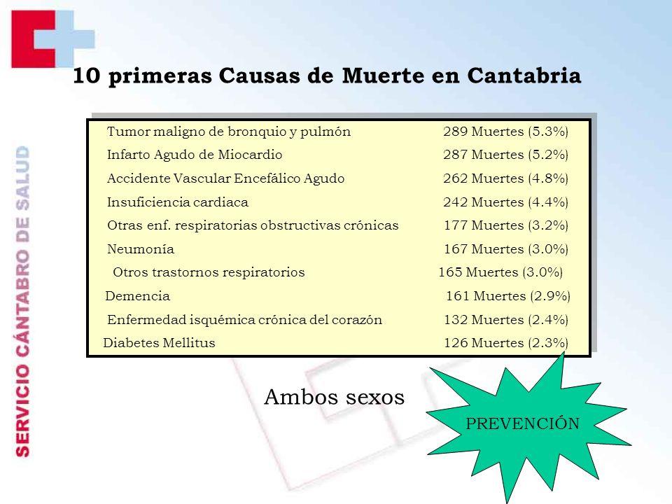 10 primeras Causas de Muerte en Cantabria Ambos sexos Tumor maligno de bronquio y pulmón 289 Muertes (5.3%) Infarto Agudo de Miocardio 287 Muertes (5.2%) Accidente Vascular Encefálico Agudo 262 Muertes (4.8%) Insuficiencia cardiaca 242 Muertes (4.4%) Otras enf.