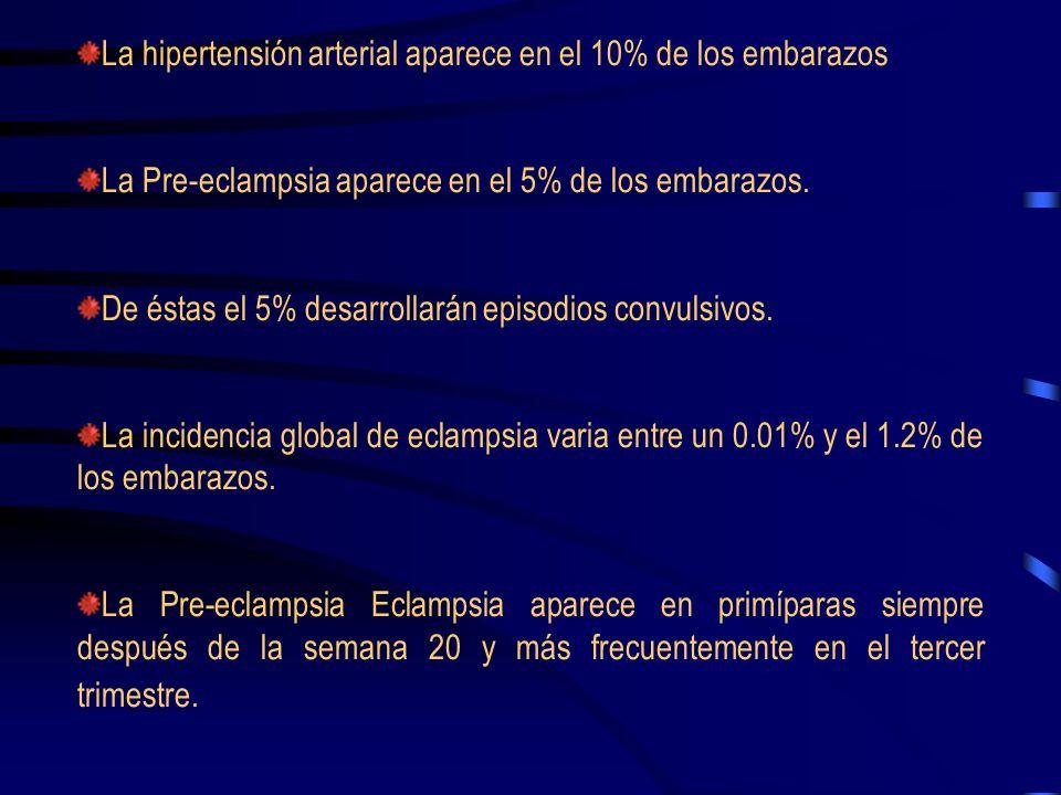 La hipertensión arterial aparece en el 10% de los embarazos La Pre-eclampsia aparece en el 5% de los embarazos.