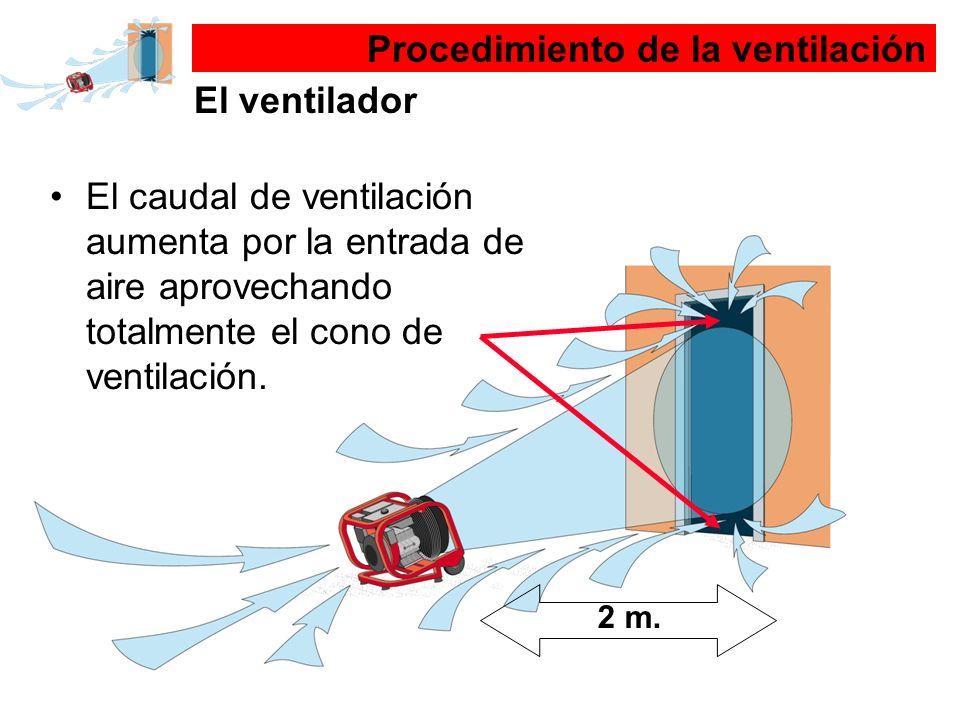 Procedimiento de la ventilación El ventilador 2 m. El caudal de ventilación aumenta por la entrada de aire aprovechando totalmente el cono de ventilac