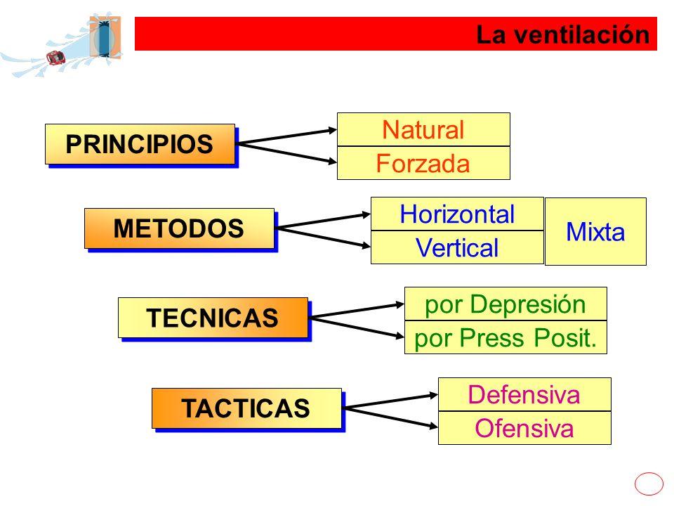 La ventilación PRINCIPIOS Natural Forzada METODOS Horizontal Vertical TECNICAS por Depresión por Press Posit. TACTICAS Defensiva Ofensiva Mixta