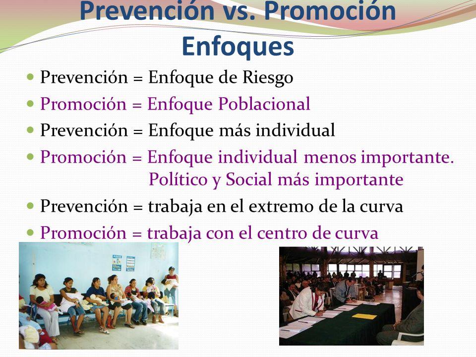 Promoción de la Salud Estrategias e instrumentos Participación social y construcción de la capacidad comunitaria, empoderamiento Políticas: negociació