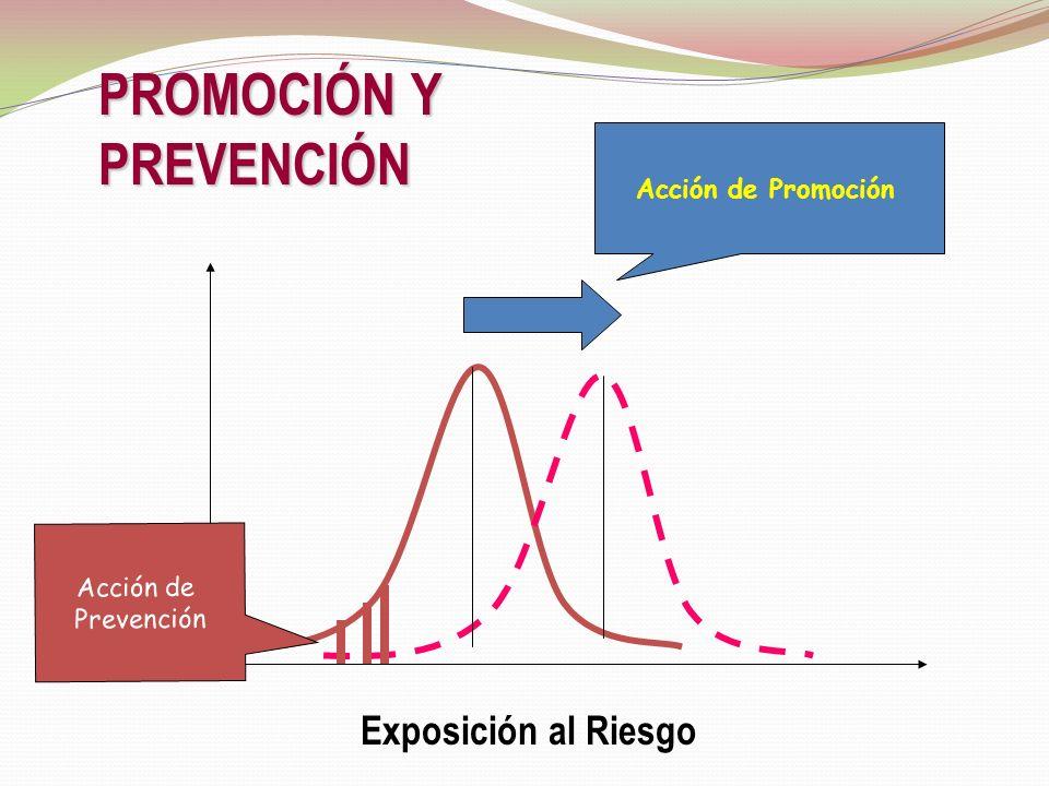 Ejemplos de Prevención Primaria: Inmunizaciones. Yodización de la sal Secundaria: Tamizaje citología vaginal. Pruebas a recién nacidos. Terciaria: Man