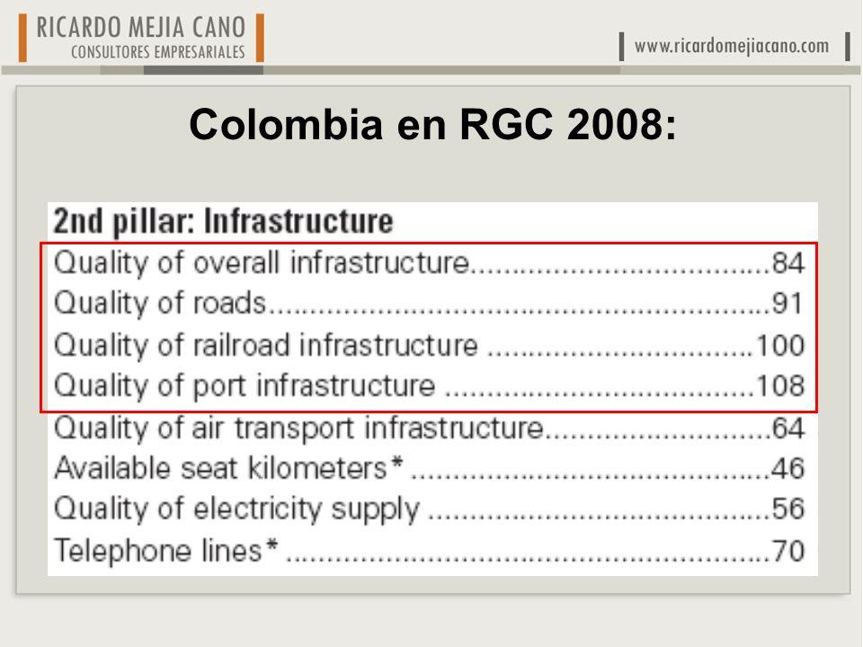 Colombia en RGC 2008: