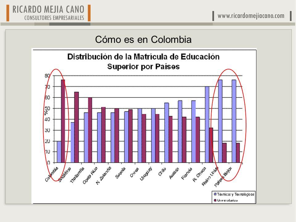 Cómo es en Colombia