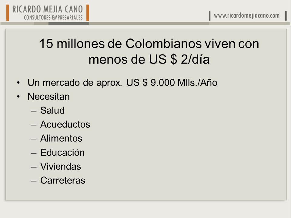 15 millones de Colombianos viven con menos de US $ 2/día Un mercado de aprox.