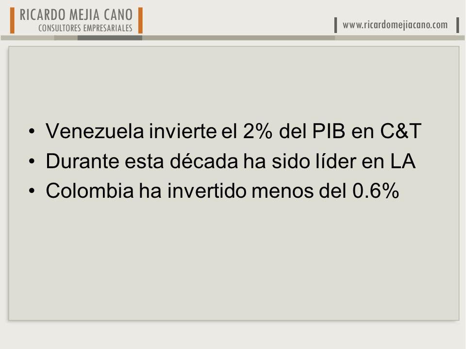 Venezuela invierte el 2% del PIB en C&T Durante esta década ha sido líder en LA Colombia ha invertido menos del 0.6%