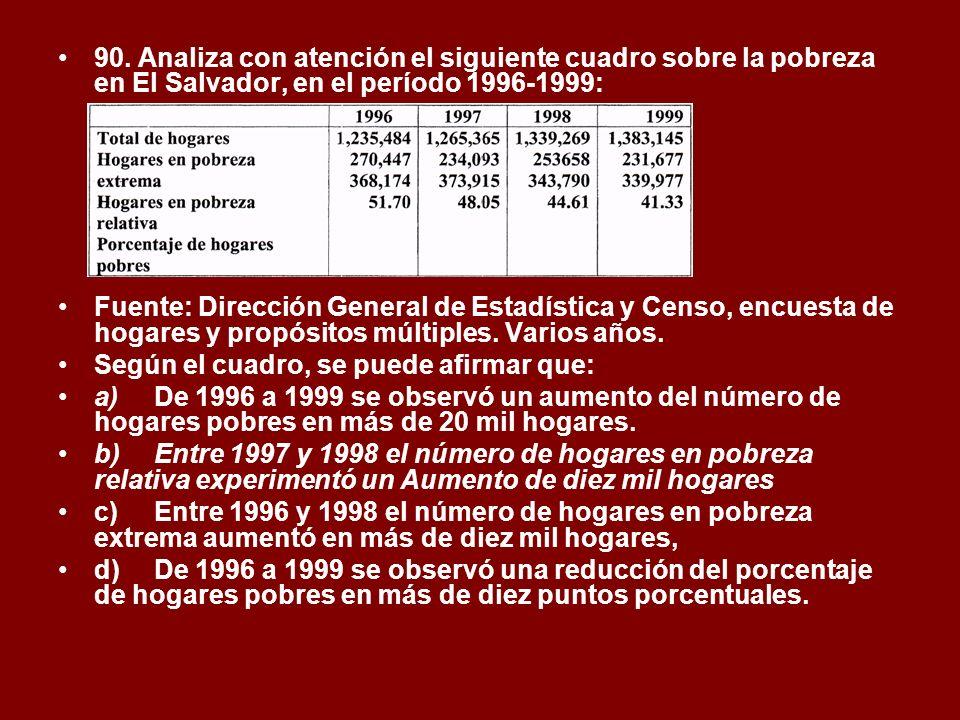 90. Analiza con atención el siguiente cuadro sobre la pobreza en El Salvador, en el período 1996-1999: Fuente: Dirección General de Estadística y Cens