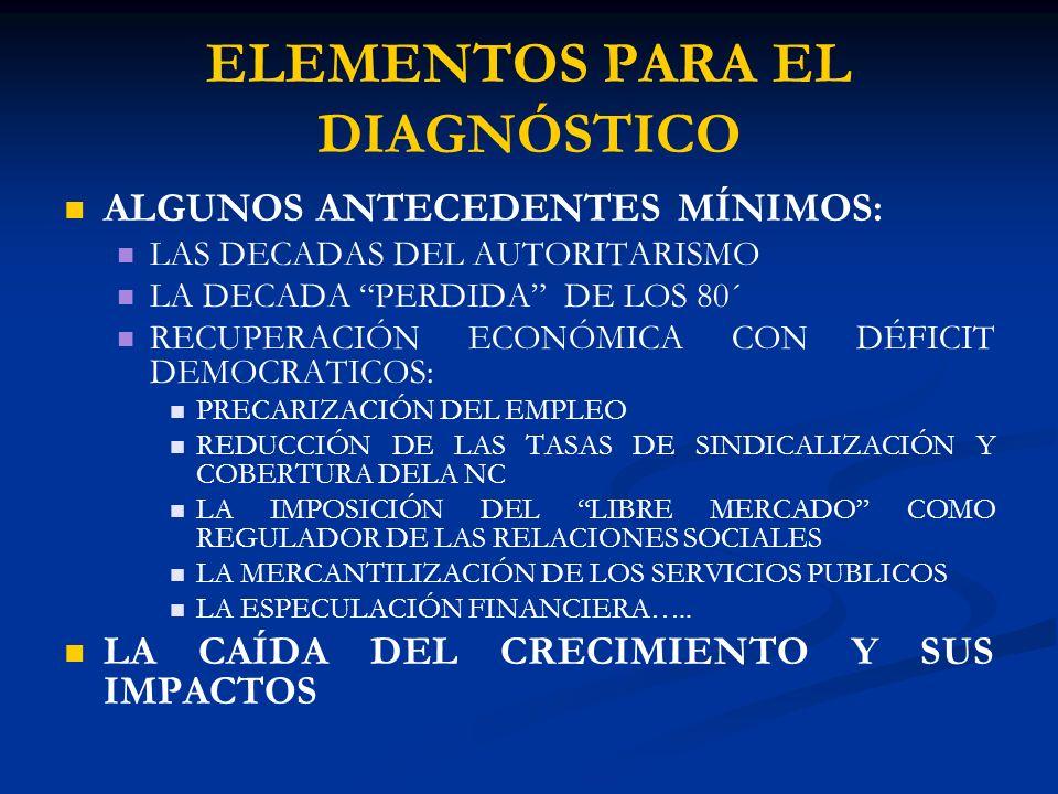 ELEMENTOS PARA EL DIAGNÓSTICO ALGUNOS ANTECEDENTES MÍNIMOS: LAS DECADAS DEL AUTORITARISMO LA DECADA PERDIDA DE LOS 80´ RECUPERACIÓN ECONÓMICA CON DÉFICIT DEMOCRATICOS: PRECARIZACIÓN DEL EMPLEO REDUCCIÓN DE LAS TASAS DE SINDICALIZACIÓN Y COBERTURA DELA NC LA IMPOSICIÓN DEL LIBRE MERCADO COMO REGULADOR DE LAS RELACIONES SOCIALES LA MERCANTILIZACIÓN DE LOS SERVICIOS PUBLICOS LA ESPECULACIÓN FINANCIERA…..