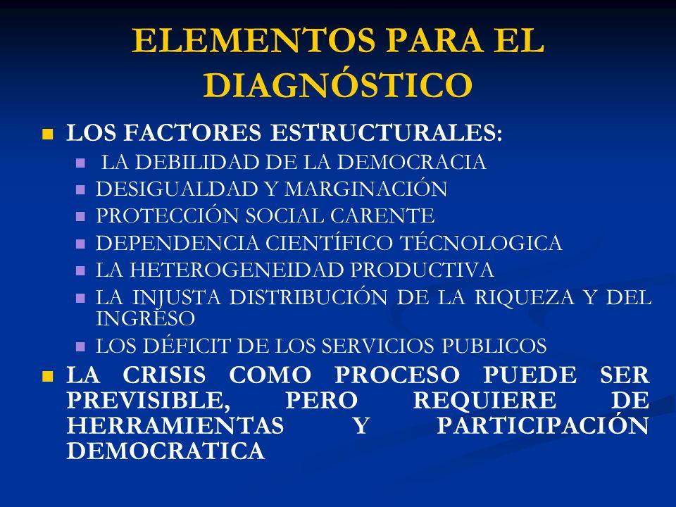 ELEMENTOS PARA EL DIAGNÓSTICO LOS FACTORES ESTRUCTURALES: LA DEBILIDAD DE LA DEMOCRACIA DESIGUALDAD Y MARGINACIÓN PROTECCIÓN SOCIAL CARENTE DEPENDENCIA CIENTÍFICO TÉCNOLOGICA LA HETEROGENEIDAD PRODUCTIVA LA INJUSTA DISTRIBUCIÓN DE LA RIQUEZA Y DEL INGRESO LOS DÉFICIT DE LOS SERVICIOS PUBLICOS LA CRISIS COMO PROCESO PUEDE SER PREVISIBLE, PERO REQUIERE DE HERRAMIENTAS Y PARTICIPACIÓN DEMOCRATICA