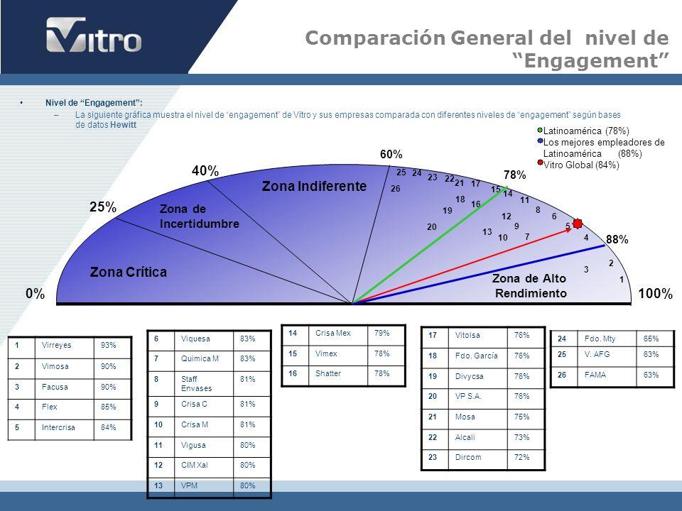 0% 25% 40% 60% 100% Zona Crítica Zona Indiferente Zona de Incertidumbre Zona de Alto Rendimiento Nivel de Engagement: –La siguiente gráfica muestra el