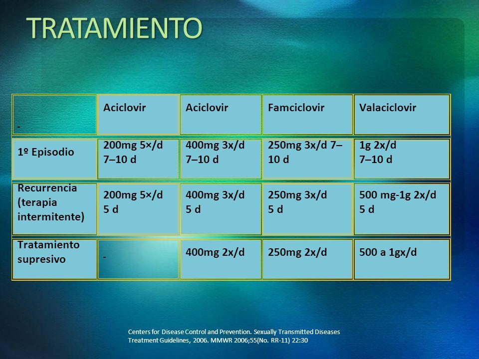 TRATAMIENTO TRATAMIENTO Aciclovir FamciclovirValaciclovir 1º Episodio 200mg 5×/d 7–10 d 400mg 3x/d 7–10 d 250mg 3x/d 7– 10 d 1g 2x/d 7–10 d Recurrenci