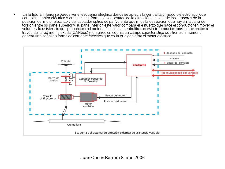 Juan Carlos Barrera S. año 2006 En la figura inferior se puede ver el esquema eléctrico donde se aprecia la centralita o módulo electrónico, que contr