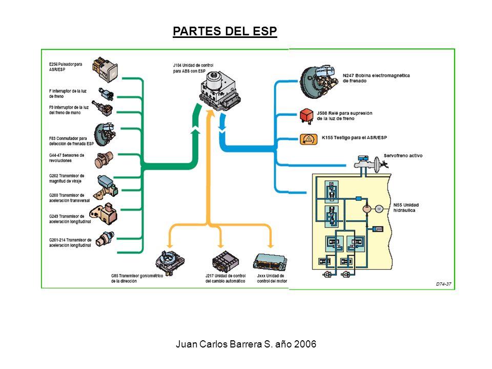 Juan Carlos Barrera S. año 2006 PARTES DEL ESP