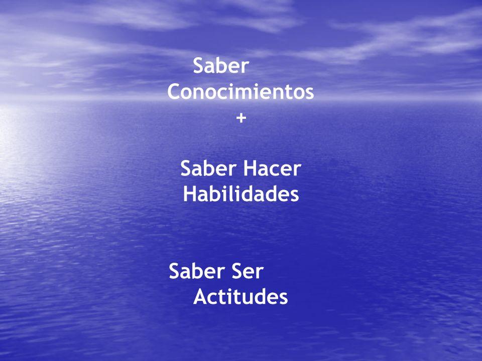 Saber Conocimientos + Saber Hacer Habilidades Saber Ser Actitudes