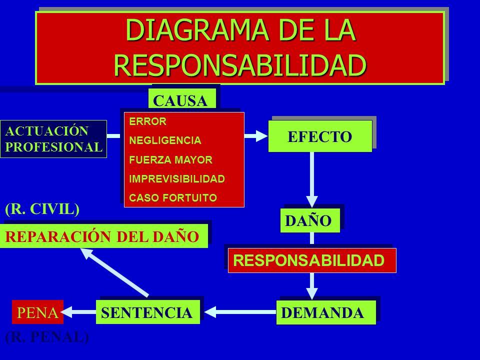 DIAGRAMA DE LA RESPONSABILIDAD CAUSA EFECTO DAÑO DEMANDA RESPONSABILIDAD REPARACIÓN DEL DAÑO ERROR NEGLIGENCIA FUERZA MAYOR IMPREVISIBILIDAD CASO FORT