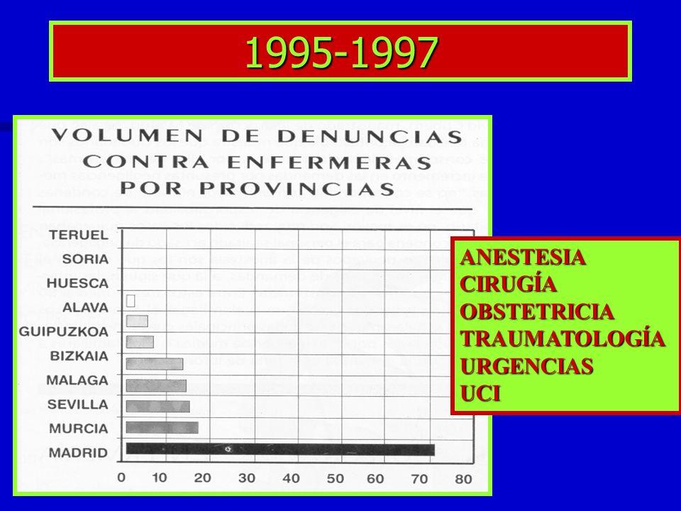 1995-1997 ANESTESIACIRUGÍAOBSTETRICIATRAUMATOLOGÍAURGENCIASUCI