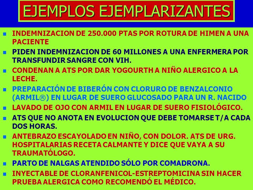 EJEMPLOS EJEMPLARIZANTES n n INDEMNIZACION DE 250.000 PTAS POR ROTURA DE HIMEN A UNA PACIENTE n n PIDEN INDEMNIZACION DE 60 MILLONES A UNA ENFERMERA P