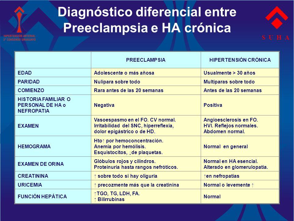 Diagnóstico diferencial entre Preeclampsia e HA crónica S U H A PREECLAMPSIAHIPERTENSIÓN CRÓNICA EDADAdolescente o más añosaUsualmente > 30 años PARID