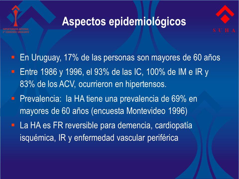 En Uruguay, 17% de las personas son mayores de 60 años Entre 1986 y 1996, el 93% de las IC, 100% de IM e IR y 83% de los ACV, ocurrieron en hipertenso