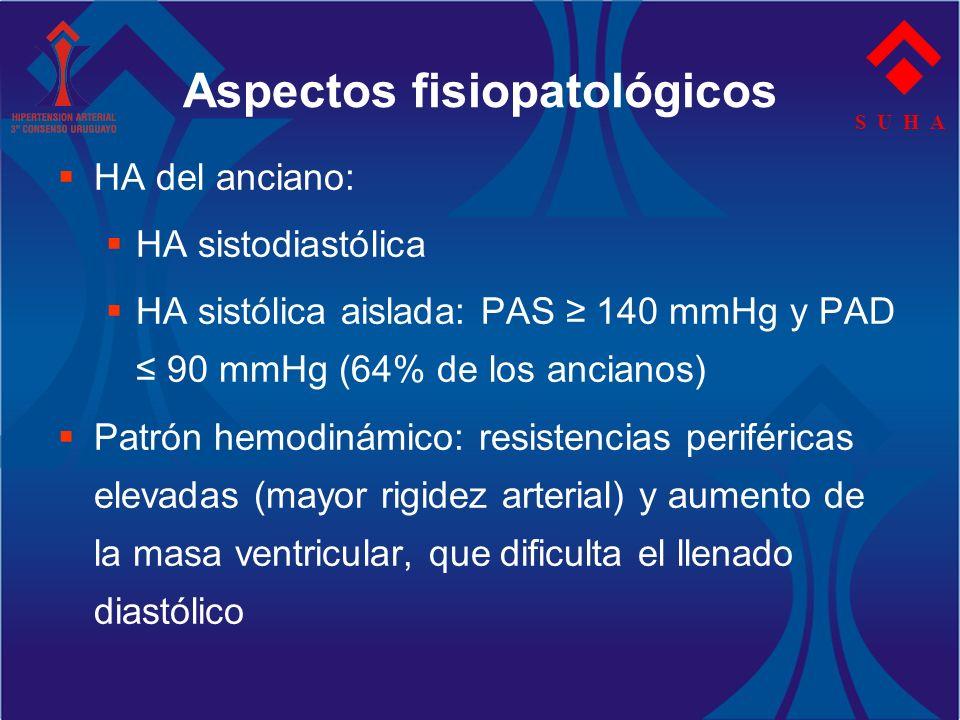 S U H A Aspectos fisiopatológicos HA del anciano: HA sistodiastólica HA sistólica aislada: PAS 140 mmHg y PAD 90 mmHg (64% de los ancianos) Patrón hem