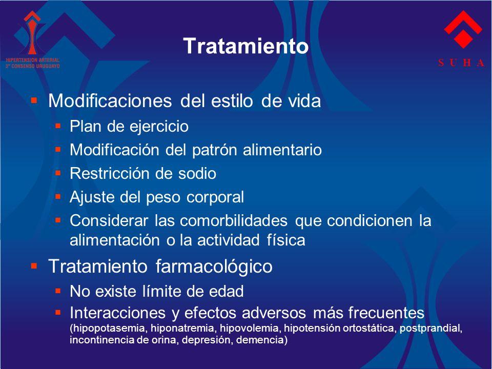 S U H A Tratamiento Modificaciones del estilo de vida Plan de ejercicio Modificación del patrón alimentario Restricción de sodio Ajuste del peso corpo