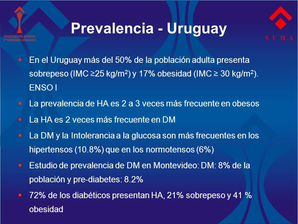 Prevalencia - Uruguay En el Uruguay más del 50% de la población adulta presenta sobrepeso (IMC 25 kg/m 2 ) y 17% obesidad (IMC 30 kg/m 2 ). ENSO I La