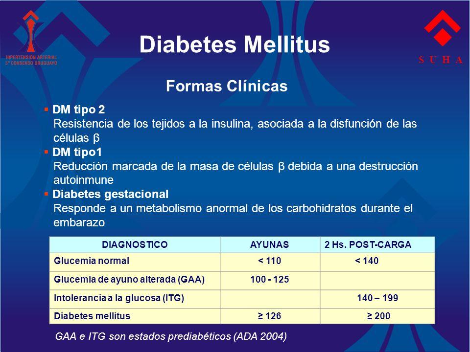 Diabetes Mellitus S U H A DIAGNOSTICOAYUNAS2 Hs. POST-CARGA Glucemia normal< 110 < 140 Glucemia de ayuno alterada (GAA)100 - 125 Intolerancia a la glu