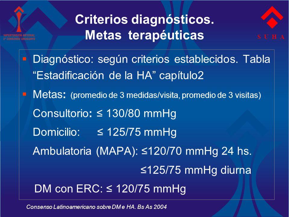 S U H A Criterios diagnósticos. Metas terapéuticas Diagnóstico: según criterios establecidos. Tabla Estadificación de la HA capítulo2 Metas: (promedio