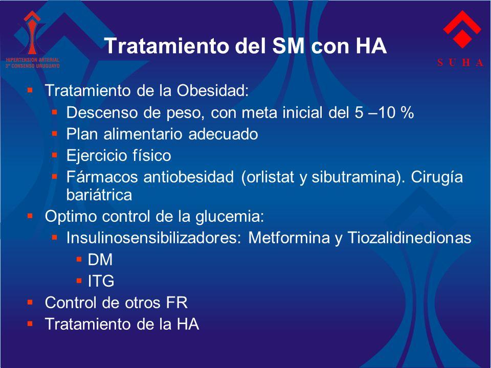 S U H A Tratamiento del SM con HA Tratamiento de la Obesidad: Descenso de peso, con meta inicial del 5 –10 % Plan alimentario adecuado Ejercicio físic