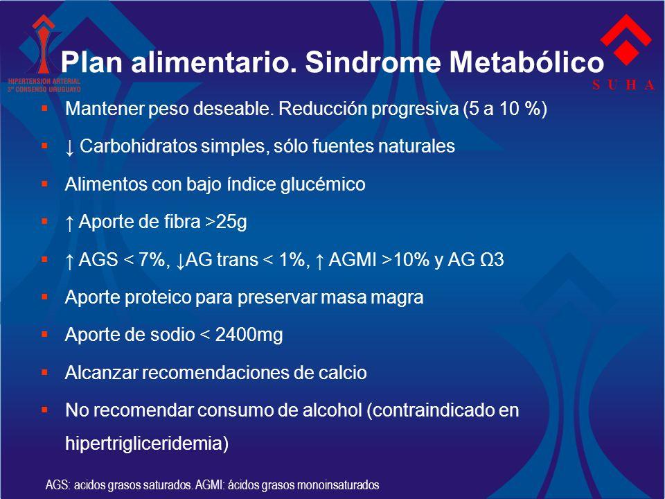 S U H A Plan alimentario. Sindrome Metabólico Mantener peso deseable. Reducción progresiva (5 a 10 %) Carbohidratos simples, sólo fuentes naturales Al