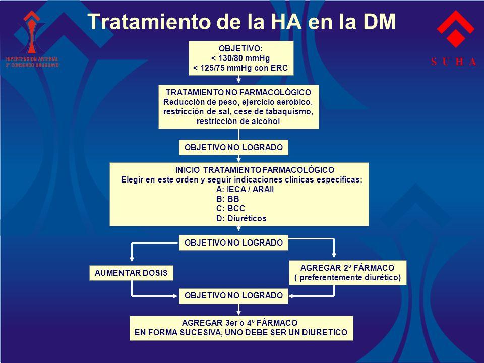 Tratamiento de la HA en la DM S U H A OBJETIVO: < 130/80 mmHg < 125/75 mmHg con ERC TRATAMIENTO NO FARMACOLÓGICO Reducción de peso, ejercicio aeróbico